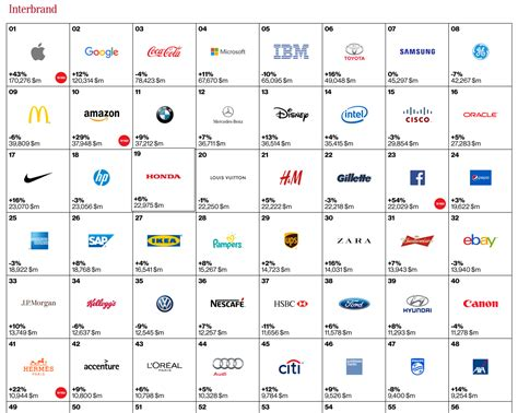 Google Retains No 2 Position On Interbrand's 2015 List