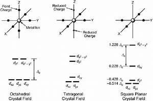 Square Planar D Orbital Splitting Diagram