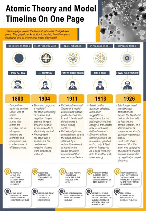 Atomic Theory And Model Timeline On One Page Presentation