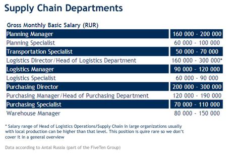 supply chain supply chain manager salary