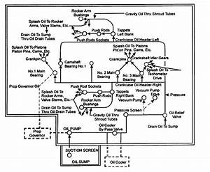 Process Flow Diagram Engine Schematic