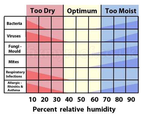 5 Best Images Of Home Humidity Chart  Home Humidity Level