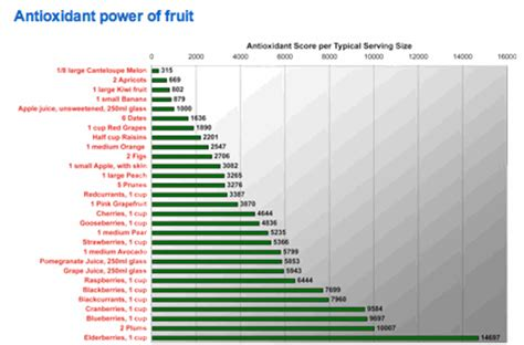 Know Your Antioxidant Rating   Health and Nutrition Advice on Patrick Holford.com