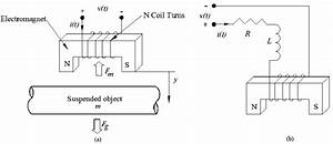 Magnetic Suspension System   A  Schematic Diagram   B