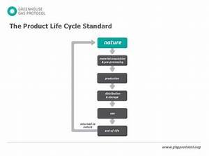 Wri  Wbcsd Ghg Protocol New Standards Presentation