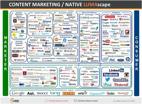 Advertising Companies by Advertising Lumascape Business Insider