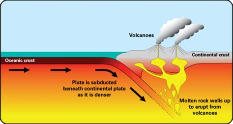 volcanoes discovering geology geological