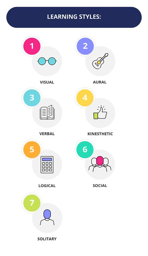 7 Different Types of Learning Styles | GetSmarter Blog