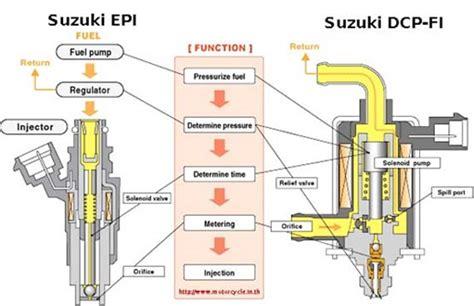 Perbaikan Karburator Fu by Bedah Teknologi Injeksi Dcp Fi Suzuki Shogun 125 Serba