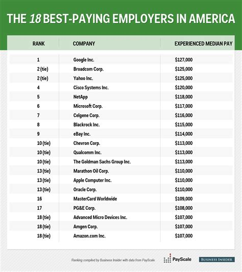 companies paying business america insider employers highest salary fortune payscale businessinsider ranking created crunched gathered using read data melia robinson
