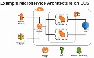 Mac Diagram Tool For Aws Services And Orchestration