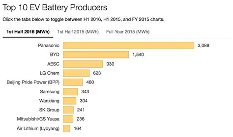 panasonic dominates ev battery cell production rankings