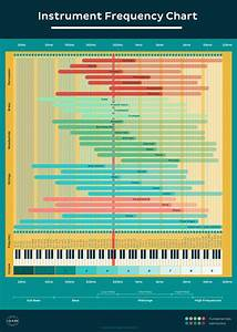 Eq Cheat Sheet  How To Use An Instrument Frequency Chart