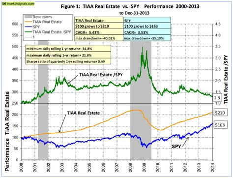 Is the TIAA Real Estate Account about to Roll Over ...