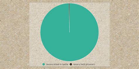 THE ALAMO by hoofnagle - Infogram