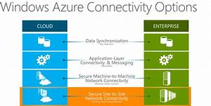 Windows Azure And Virtual Networking U2013what It Is  31 Days