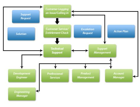 help desk escalation process call escalation process flow chart pictures to pin on