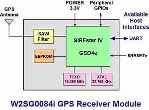 Gps Module Based On Sirf Star Iv With Eeprom