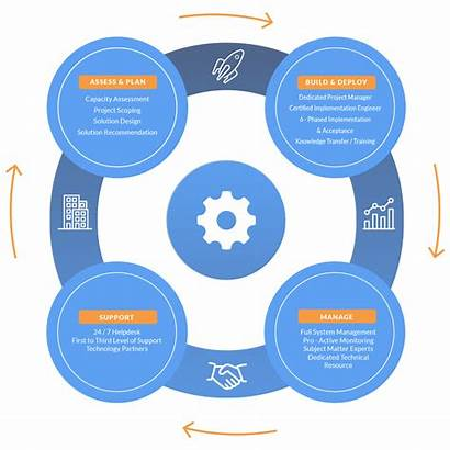 Methodology Sandz Solutions Assess Plan Managed Services