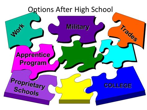 graduation requirements grade level checklists counseling