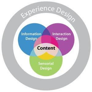 user experience design we re all experience designers now rhetoric or reality