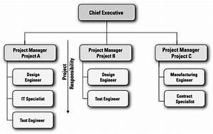 3 Structures For Project Administration Dummies