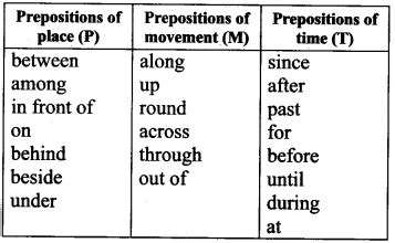 Ncert Solutions For Class 9 English Workbook Unit 8 Prepositions  Cbse Tuts