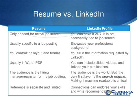 Resume On Linkedin by How To Communicate Effectively Through Resume And Linkedin