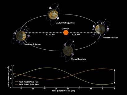 Titan Seasons Earth Orbit Saturn Astronomy Around