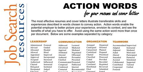 Active Words To Use In Resume by Words For Resume Sle