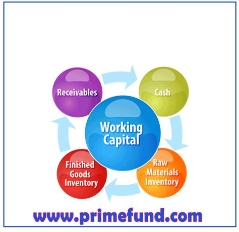 Working Capital: the calculation between quick ratio and