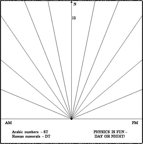 sundial template sundial williams norton ph d
