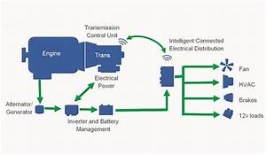 The Future Of Electrical Systems On Heavy Duty Trucks