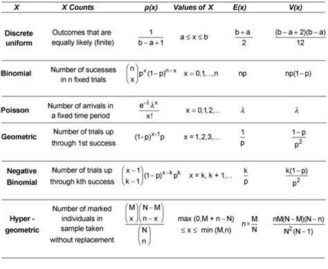probability for dummies cheat sheet dummies