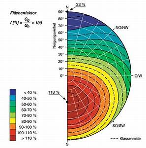 Abweichungen Berechnen : performance ratio ~ Themetempest.com Abrechnung