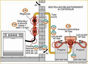 Raccordement Gaz De Ville Normes : faq gaz et sch mas page 1 installations gaz et ses normes plombiers r unis ~ Melissatoandfro.com Idées de Décoration