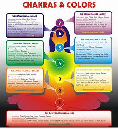 Chakra Associations In Depth
