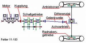 Getriebeübersetzung Berechnen : triebwerksberechnungen ~ Themetempest.com Abrechnung