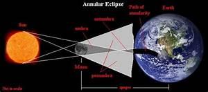 SEMS - Sun, Earth, Moon System   Spirit   Pinterest