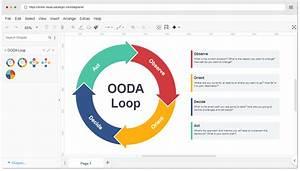 Online Ooda Loop Template