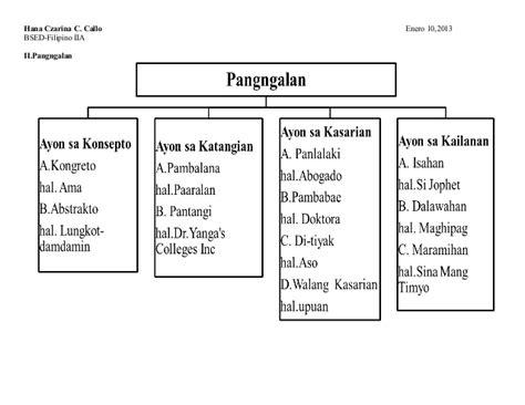 uri ng pangngalan worksheets for graders kasarian ng