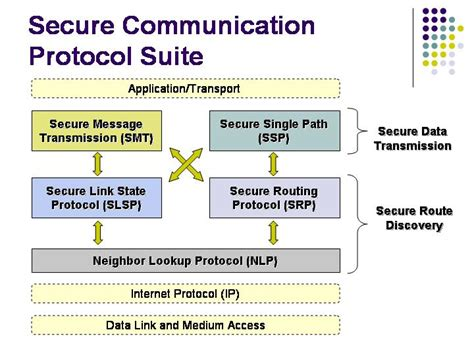 Secure Routing Protocol Presnetation - Boom'04