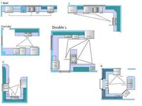 small kitchen layout ideas with small kitchen design layout topup wedding ideas - Unique Kitchen Ideas