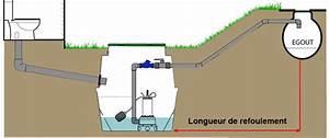 Tuyau De Refoulement Pompe Immergée : neatfx choisir sa station de relevage eaux us es ~ Dailycaller-alerts.com Idées de Décoration