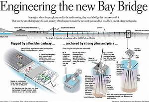 The New Bay Bridge    Artistic Span U0026 39 S New Technology Designed To Fare Better In Quake