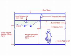 Clause 7 4 Smoke Control System