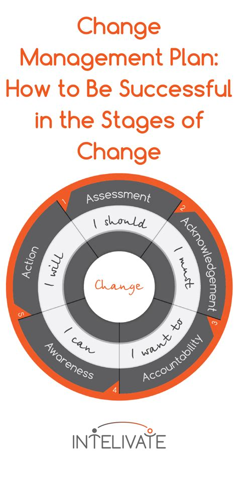change management plan    successful   stages