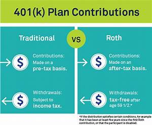 What is a 401(k) Retirement Plan? | BlackRock