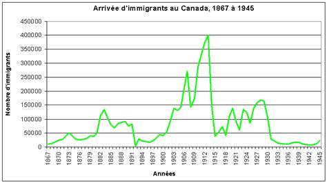 bureau d immigration canada a montreal 100 images bureaux d immigration du qu 233 bec 224 l