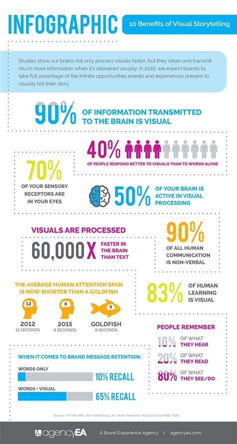 10 Benefits Of Visual Storytelling (infographic) B2b